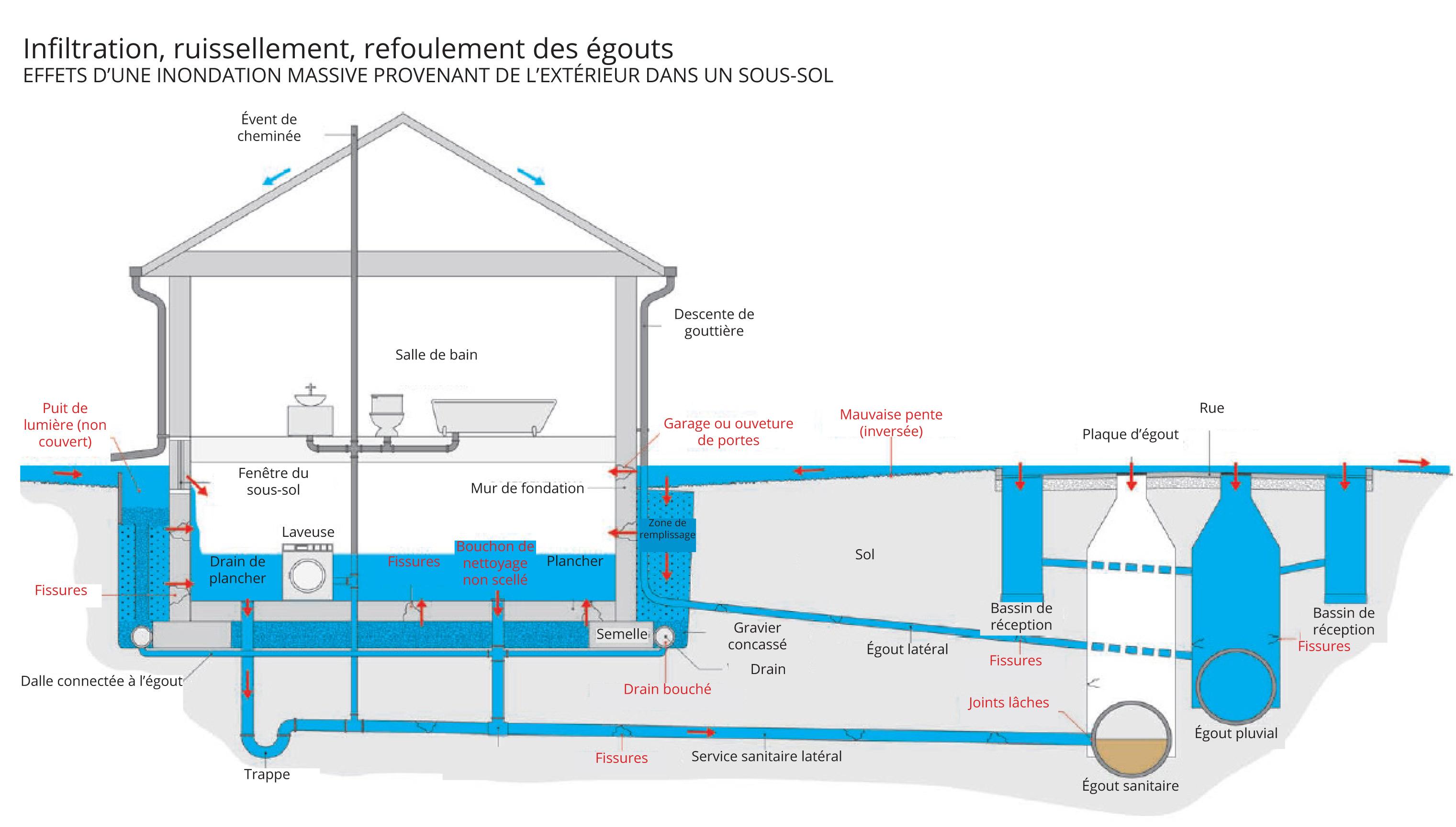 Plomberie Salle De Bain Sous Sol infiltrations, inondations: les sous-sols sont à risque
