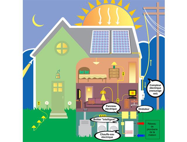 R volutionnaire du photovolta que pour chauffer sa maison for Consommation eau maison