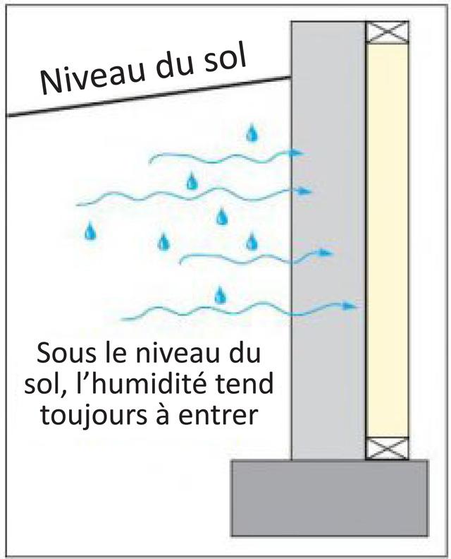 Inondation infiltration isolation sous sol nouvelle cohabitation - Vide sanitaire inonde ...