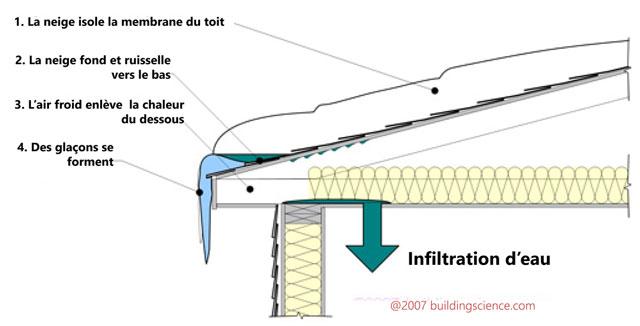 gla ons sur le rebord du toit barri res de glace comment les viter nouvelle cohabitation. Black Bedroom Furniture Sets. Home Design Ideas