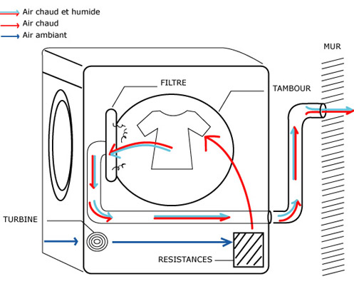 Le produit du mois une s cheuse thermopompe sans conduit - Installer une machine a laver ...