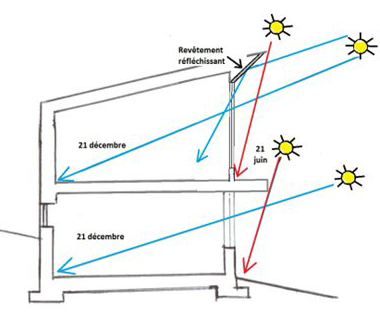 Decoration energie solaire passive definition 46 orleans - Resistance thermique maison passive ...