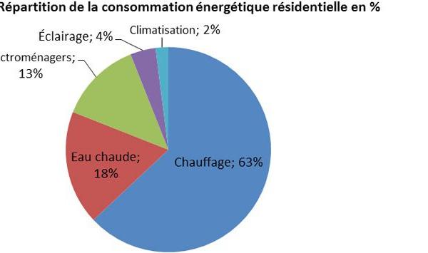 Répartition De La Consommation Du0027énergie Totale Du0027une Résidence Au Can