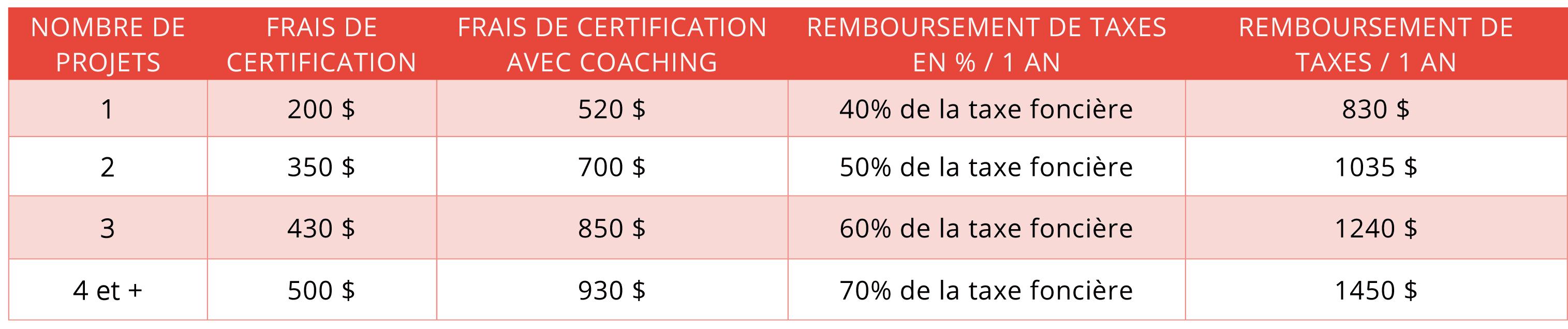 Tapis Salle De Bain Cdiscount ~ Une 1 Re Certification R Novation Cohabitation Saguenay