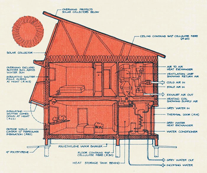 Plans de conception de la maison passive Saskatchewan Conservation House